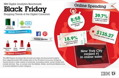 For full interactive Black Friday infographic, visit www.ibm.com/benchmark.  (PRNewsFoto/IBM)