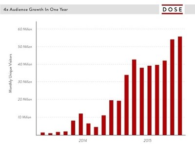 Dose Year-Over-Year Audience Growth