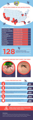 Fit Organic's Top 10 Zika Zones infographic highlights metropolitan areas across the country where residents could be most at risk for exposure to the Zika virus. It also offers tips for Americans to protect themselves from mosquitoes that might carry the Zika virus.