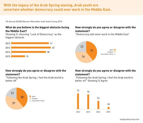 With the legacy of the Arab Spring waning, Arab youth are uncertain whether democracy could ever work in the Middle East (PRNewsFoto/ASDA'A Burson-Marsteller)