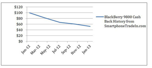 BlackBerry 9800 Cash Back History from SmartphoneTradeIn.com.  (PRNewsFoto/SmartphoneTradeIn.com)