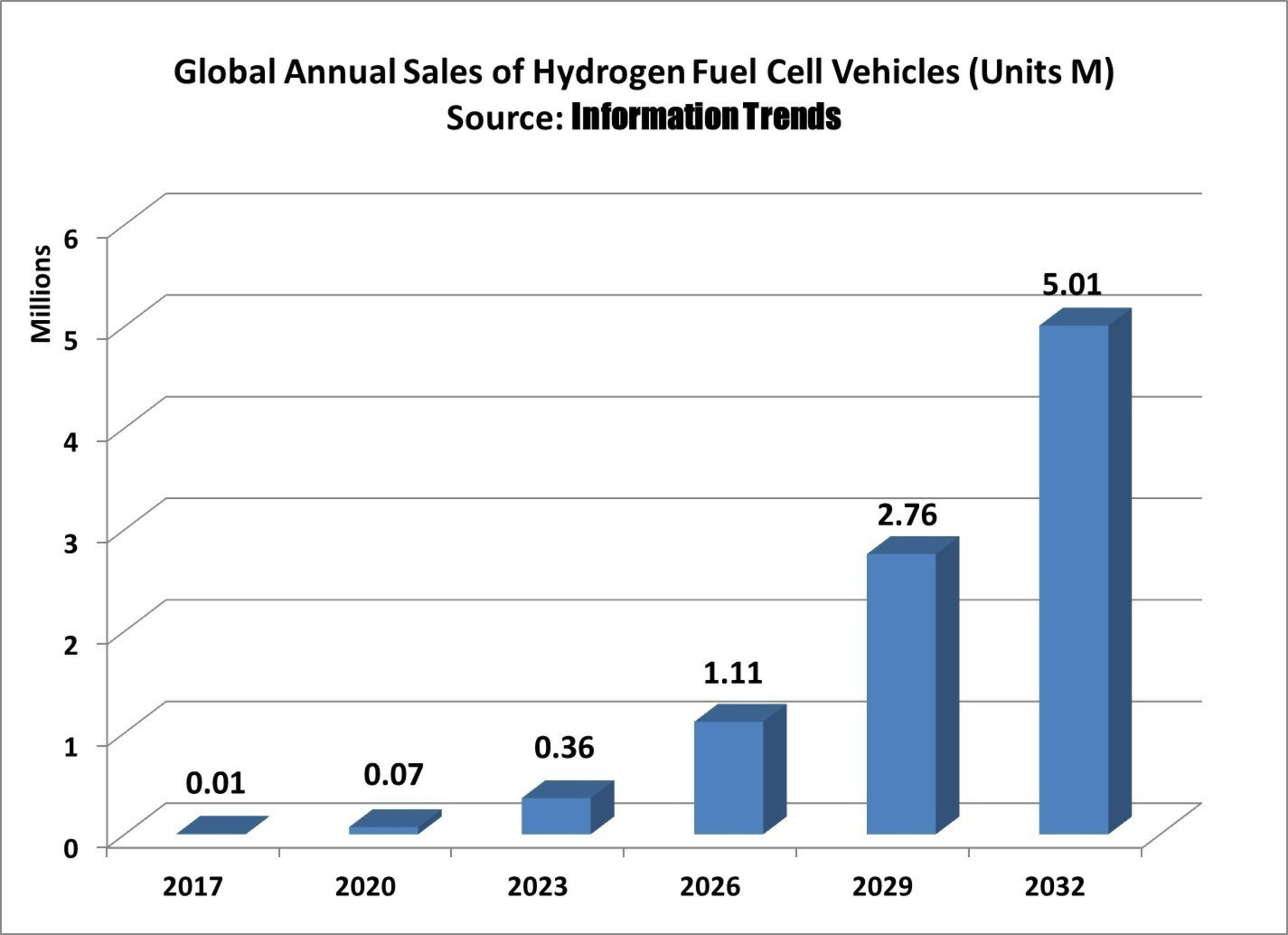 Hydrogen Fuel Cell Vehicles are Future of the Automobile says