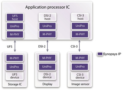 New Synopsys DesignWare UniPro Controller IP Streamlines Development of Storage, Camera and Display Interfaces.  (PRNewsFoto/Synopsys, Inc.)