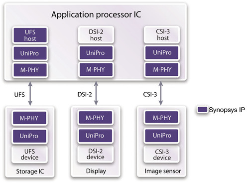 Synopsys Extends Mobile Storage Leadership with UFS and MIPI