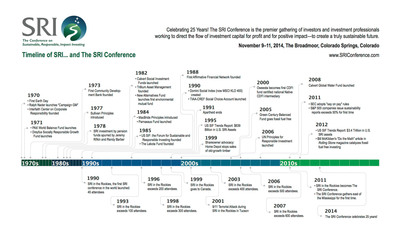 The SRI Conference Celebrates 25 Years!