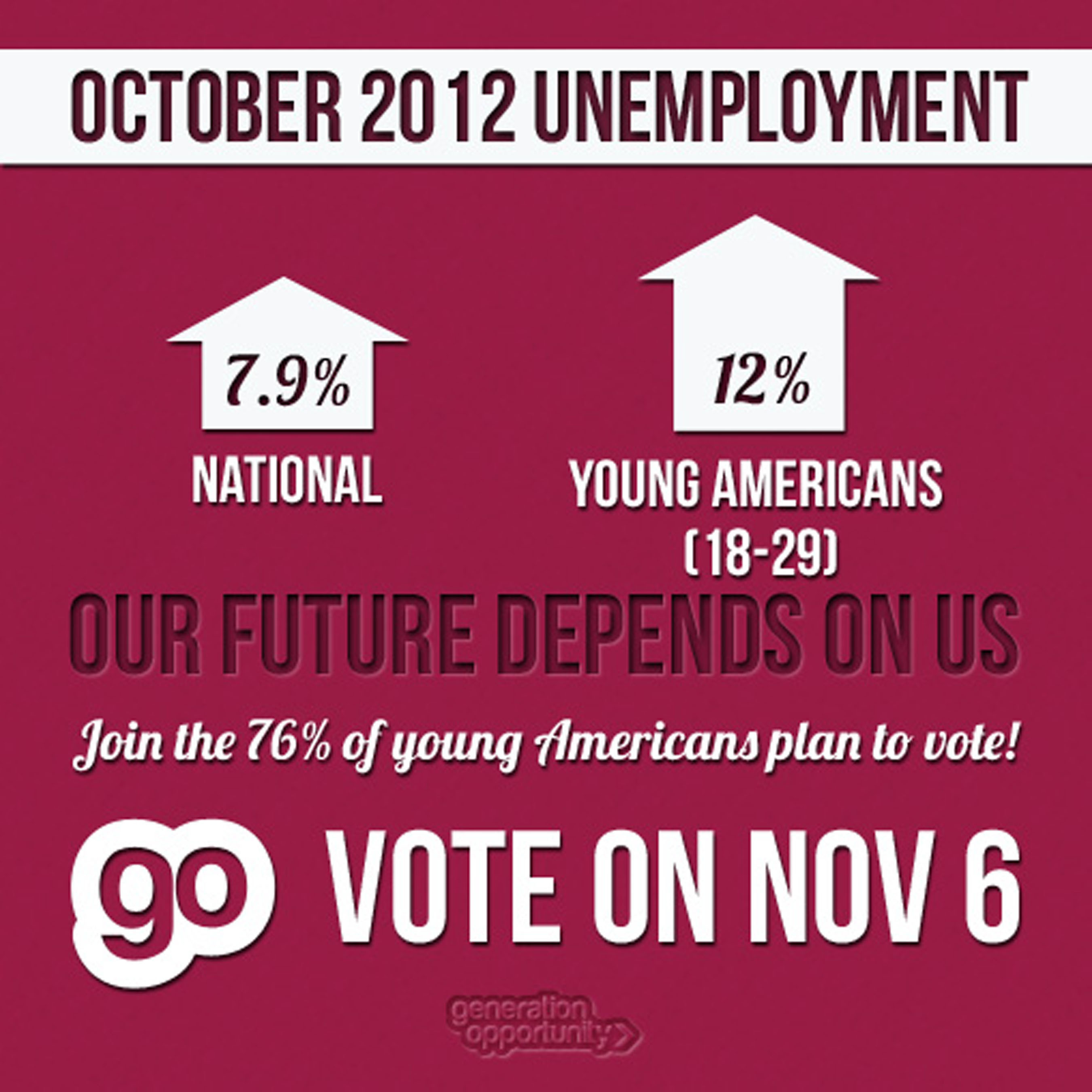 12.0 Percent Unemployment for Young Americans as Presidential Election Nears