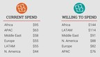 Global study reveals travelers would spend $100 on airline ancillaries to personalize travel experience