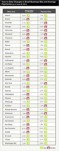 SurePayroll Releases Small Business Hiring and Wage Data for U.S. Metropolitan Statistical Areas