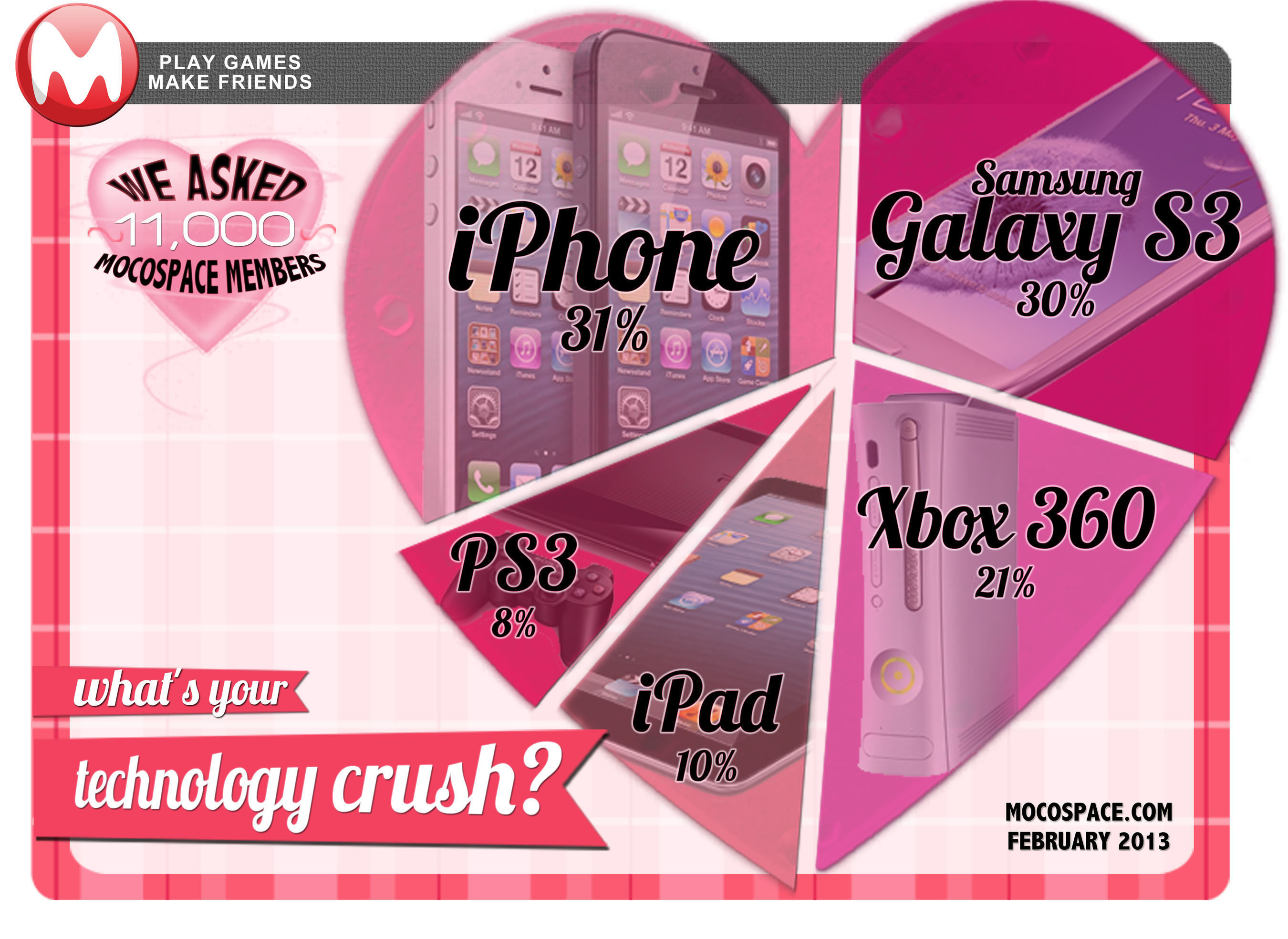 MocoSpace Valentine's Day Survey.  (PRNewsFoto/MocoSpace)