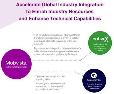 Mobvista accelerates global industry integration to enrich competitive resources and enhance technical capabilities.