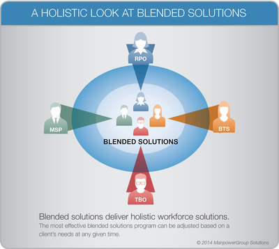 ManpowerGroup Solutions: BLENDED SOLUTIONS deliver holistic talent solutions by combining RPO, MSP, BTS and TBO solutions.  (PRNewsFoto/ManpowerGroup)