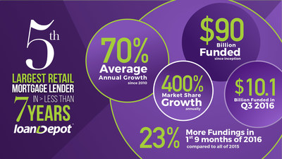 loanDepot - By the Numbers