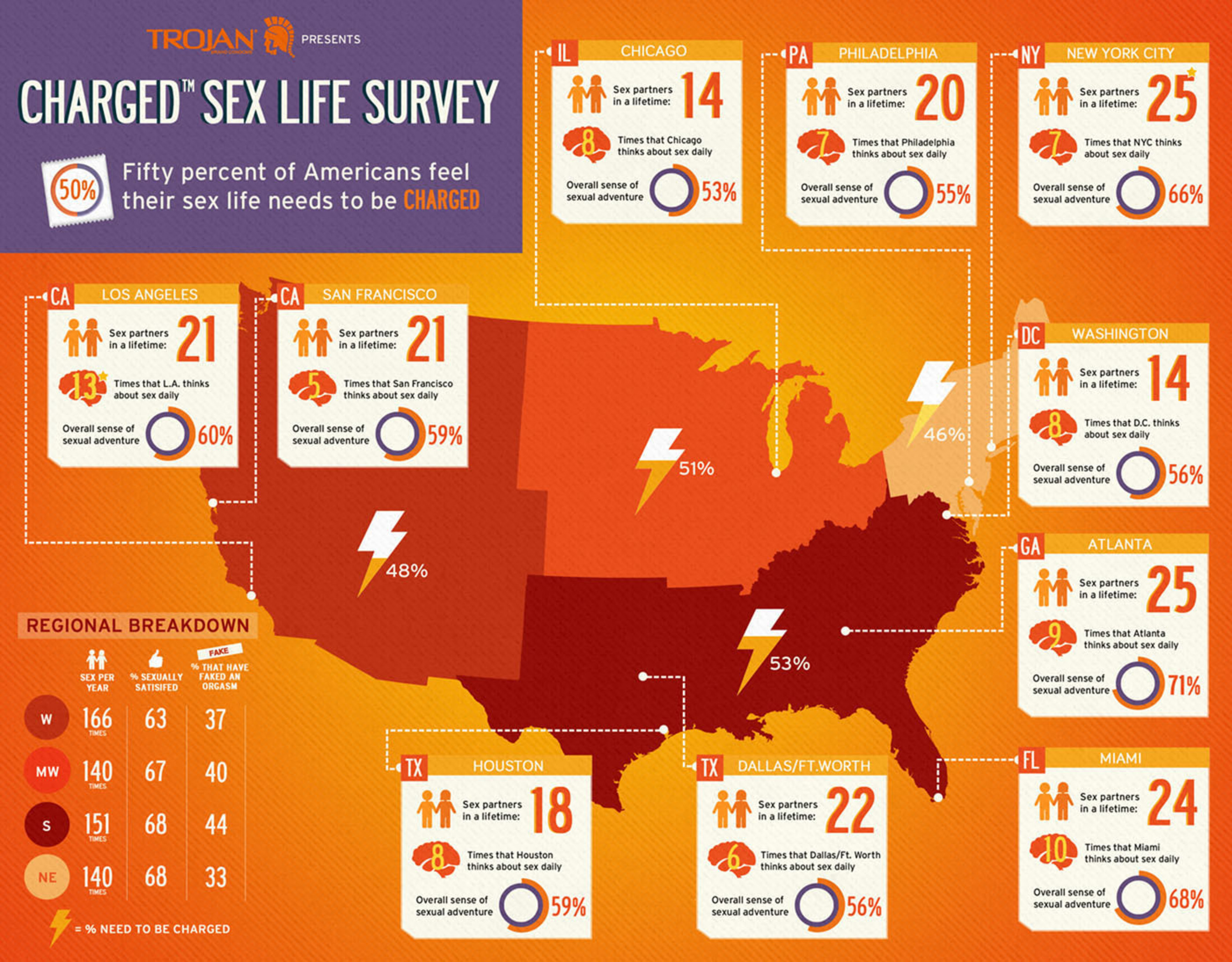 New Trojan(R) Charged(TM) Sex Life Survey Gives A Peek Beneath The Sheets On How Americans Heat Things Up In ...