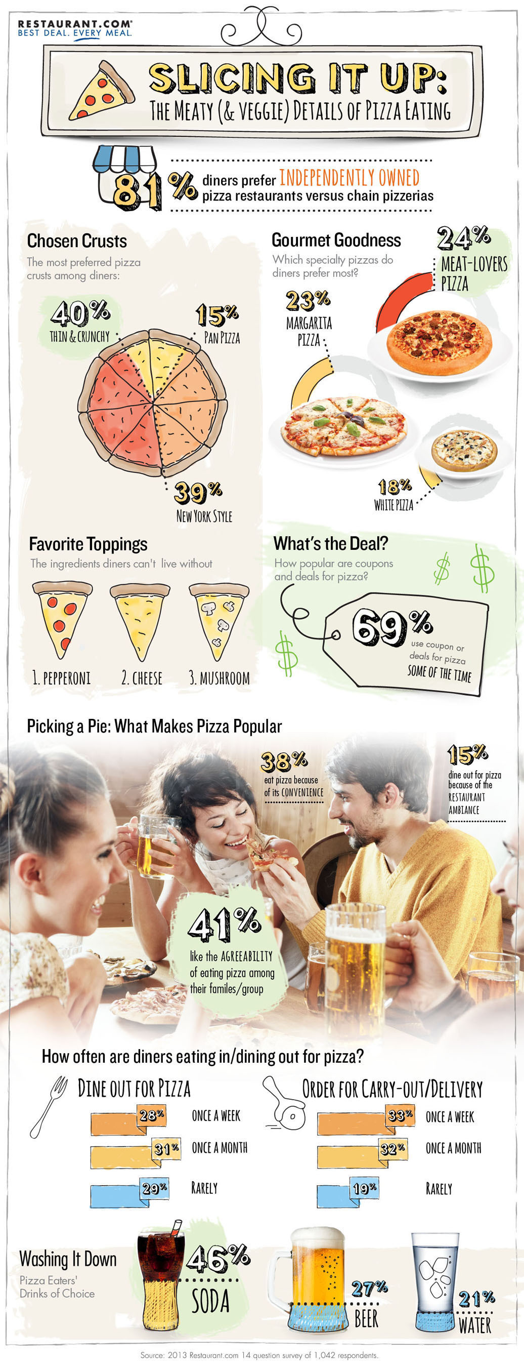Restaurant.com Slices It Up: The Meaty (& Veggie) Details of Pizza Eating!  (PRNewsFoto/Restaurant.com)