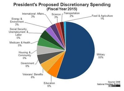 President's Proposed Discretionary Spending (Fiscal Year 2015)