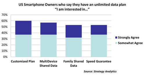 Over Half of US Smartphone Owners on Unlimited Data Interested in New Types of Data Plans.  (PRNewsFoto/Strategy Analytics)