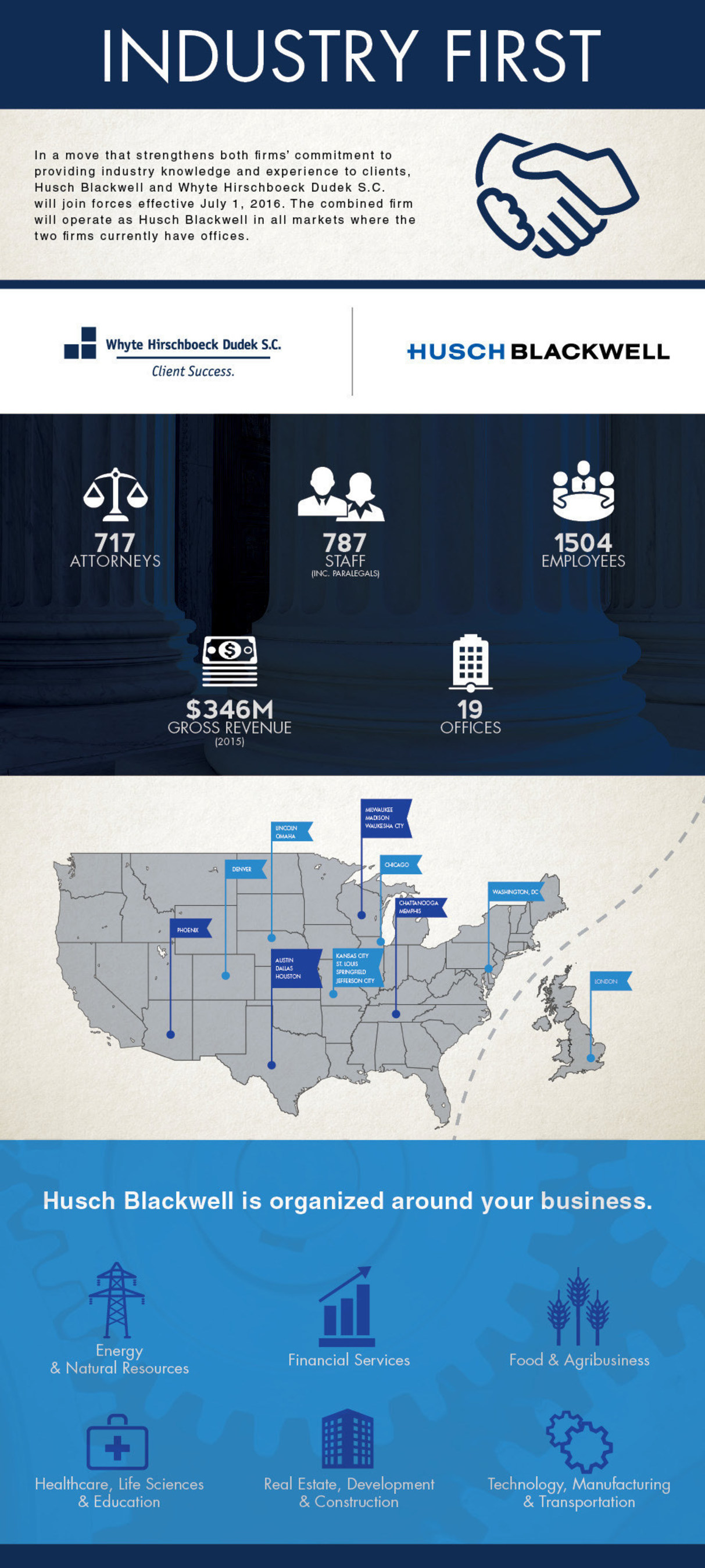 With the addition of WHD's offices, the combined Husch Blackwell firm will have more than 700 attorneys and offices in 19 cities, and combined annual revenues of approximately $346 million in 2015.