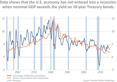 Data shows U.S. not headed into recession.