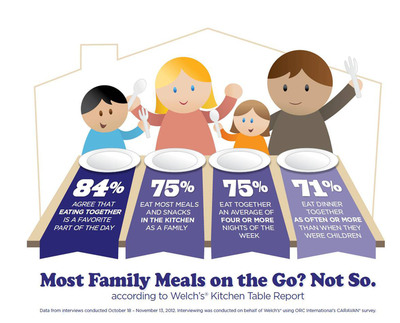 Most Family Meals on the Go? Not So.  (PRNewsFoto/Welch's)