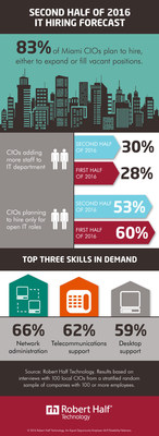 Miami CIOs reveal hiring plans for second half of 2016