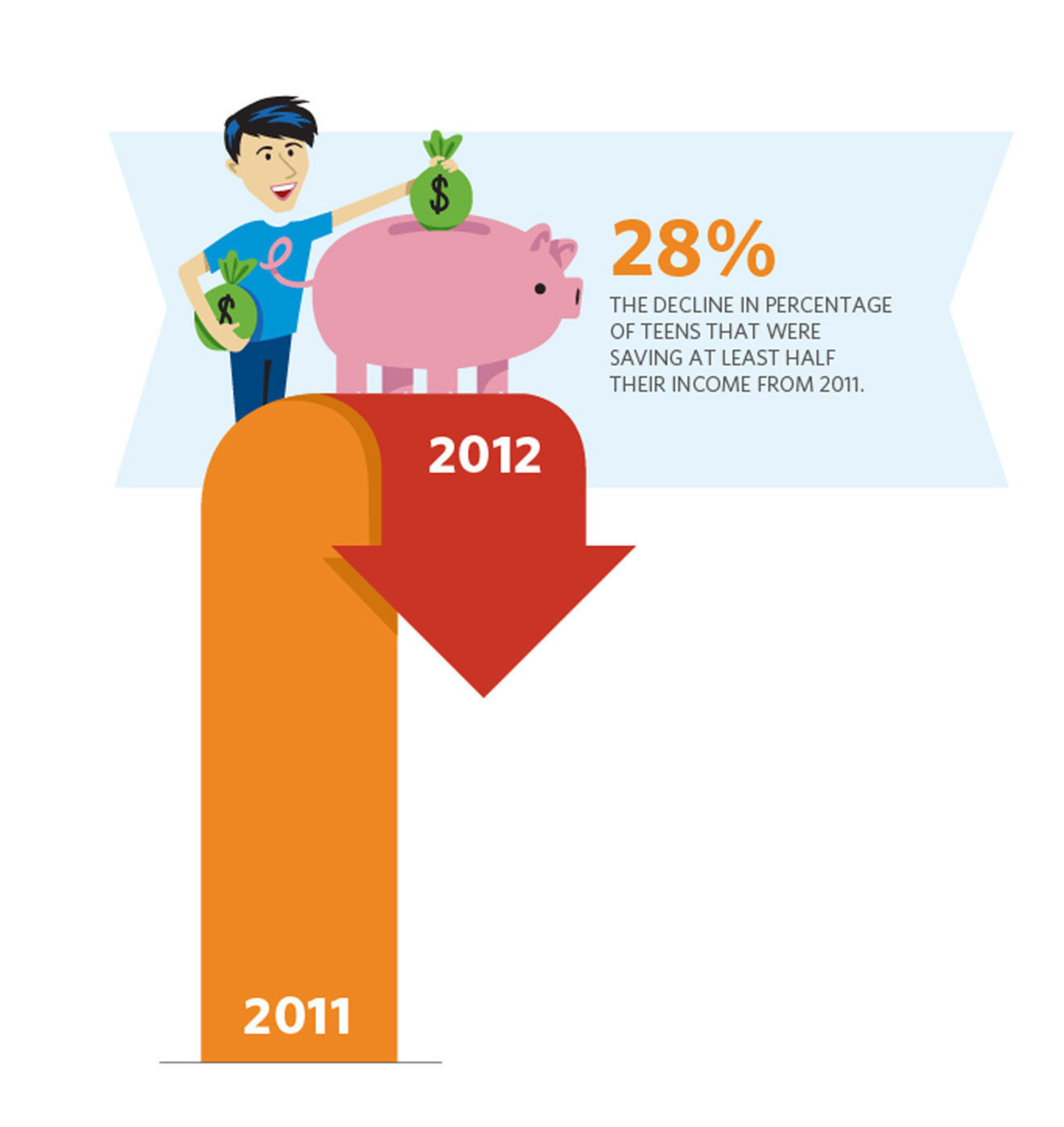Teens share their opinions on money and personal finance and report 28 percent decline in savings rates.  ...