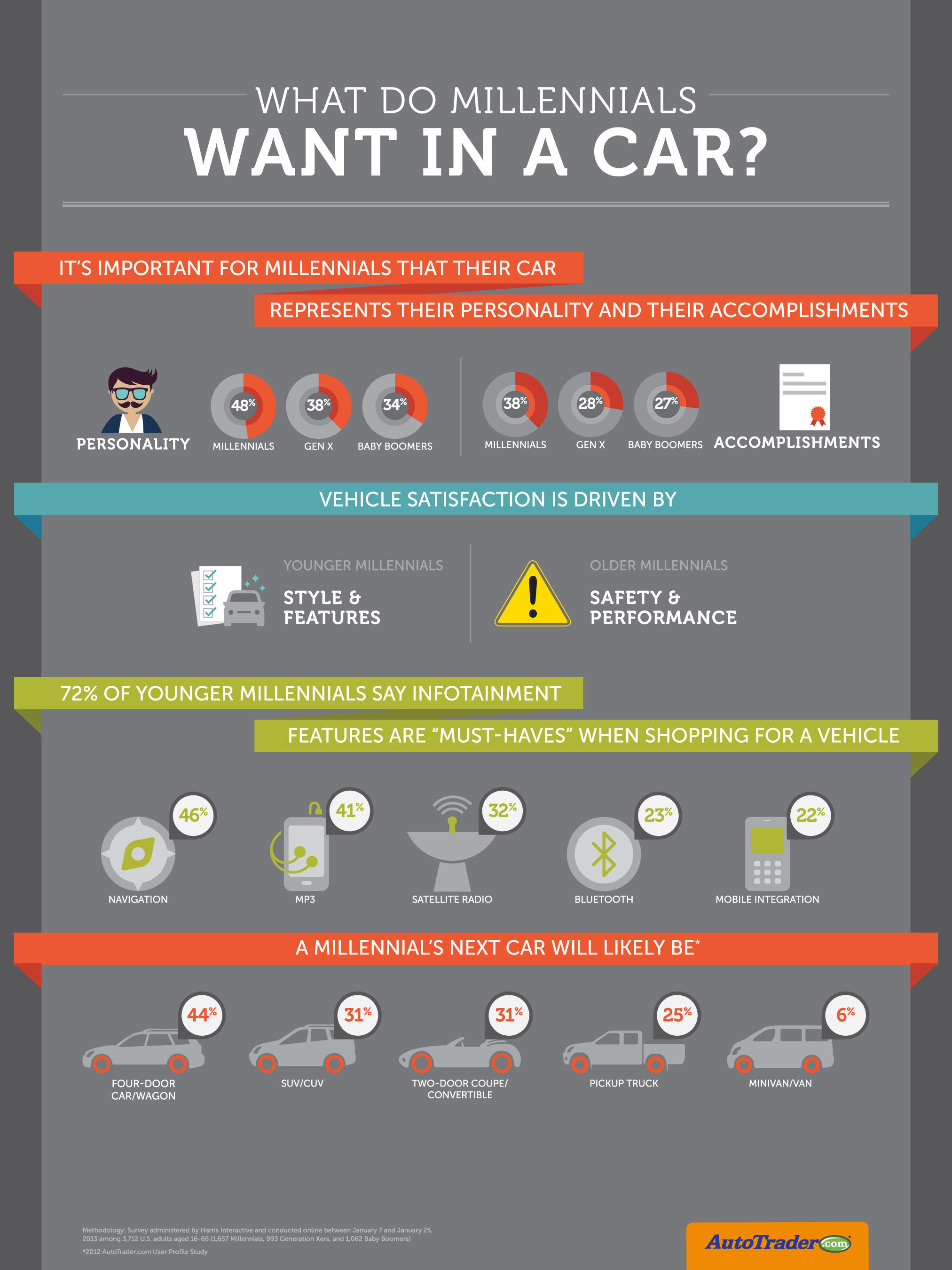 AutoTrader.com Study Reveals Deep Insights into how Millennials Relate to Cars