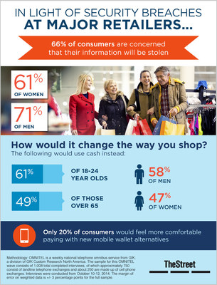 TheStreet survey learns about consumer behavior in light of recent retailer security breaches.