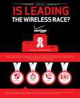 Verizon Wireless Ranks Highest in Latest National RootMetrics® Network Performance Report