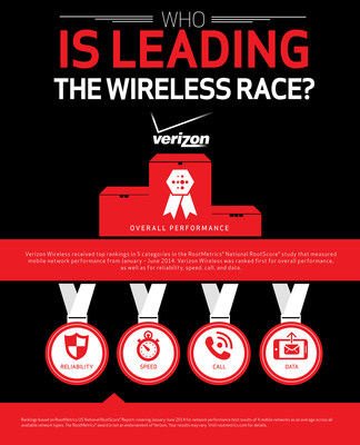 Verizon Wireless received top rankings in 5 categories in the RootMetrics National RootScore study