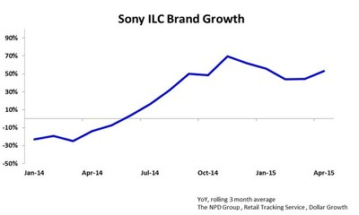 Sony ILC Brand Growth