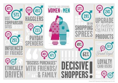 Infographic: Shopping behaviour by gender