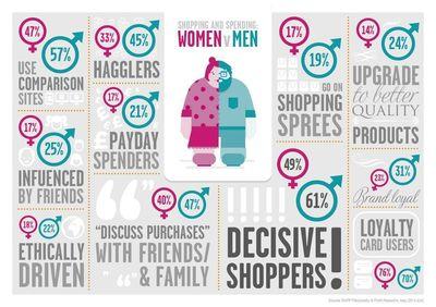 Infographic: Shopping behaviour by gender (PRNewsFoto/RAPP)