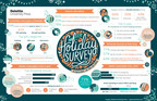 Deloitte Study: Online Shopping Set to Make Holiday History