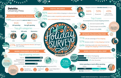 2016 Holiday Survey Infographic.