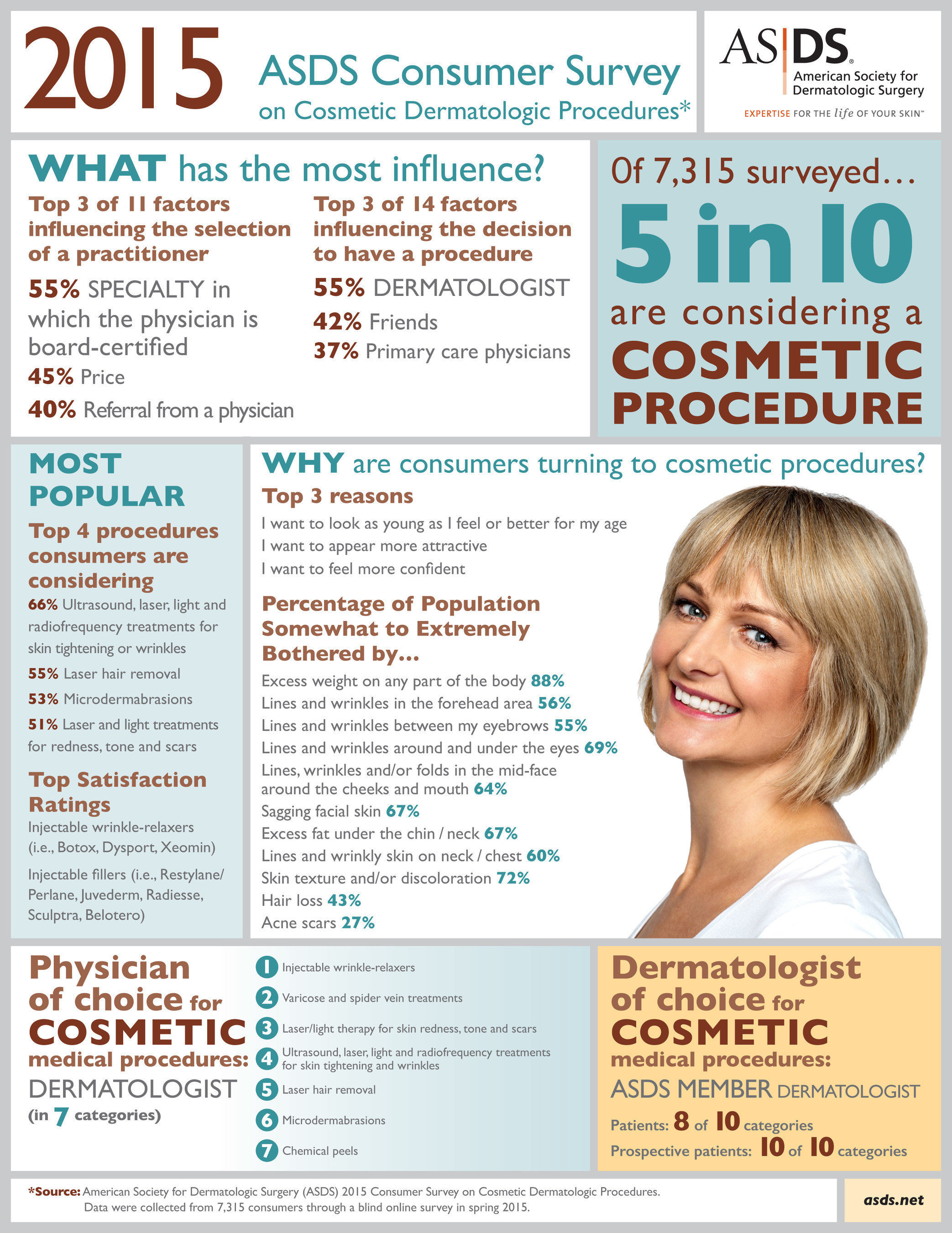 The 2015 ASDS Consumer Survey on Cosmetic Dermatologic Procedures reveals consumer sentiment on a variety of ...