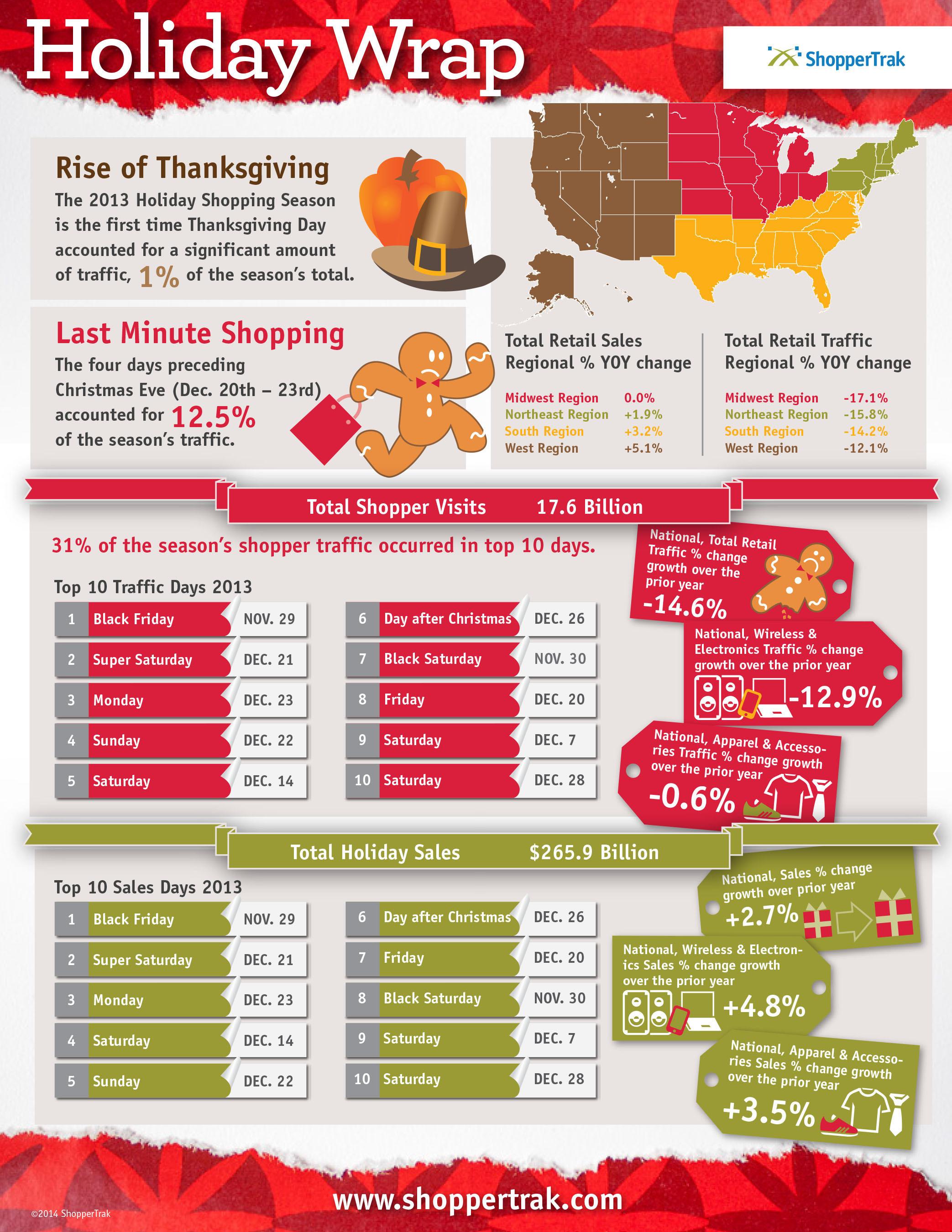 ShopperTrak 2013 Holiday Wrap. (PRNewsFoto/ShopperTrak) (PRNewsFoto/SHOPPERTRAK)