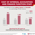 Cost of accounting and finance function as a percentage of revenue.