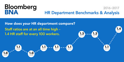 Human Resources Staffing Levels at All-Time High Per Bloomberg BNA Annual Survey