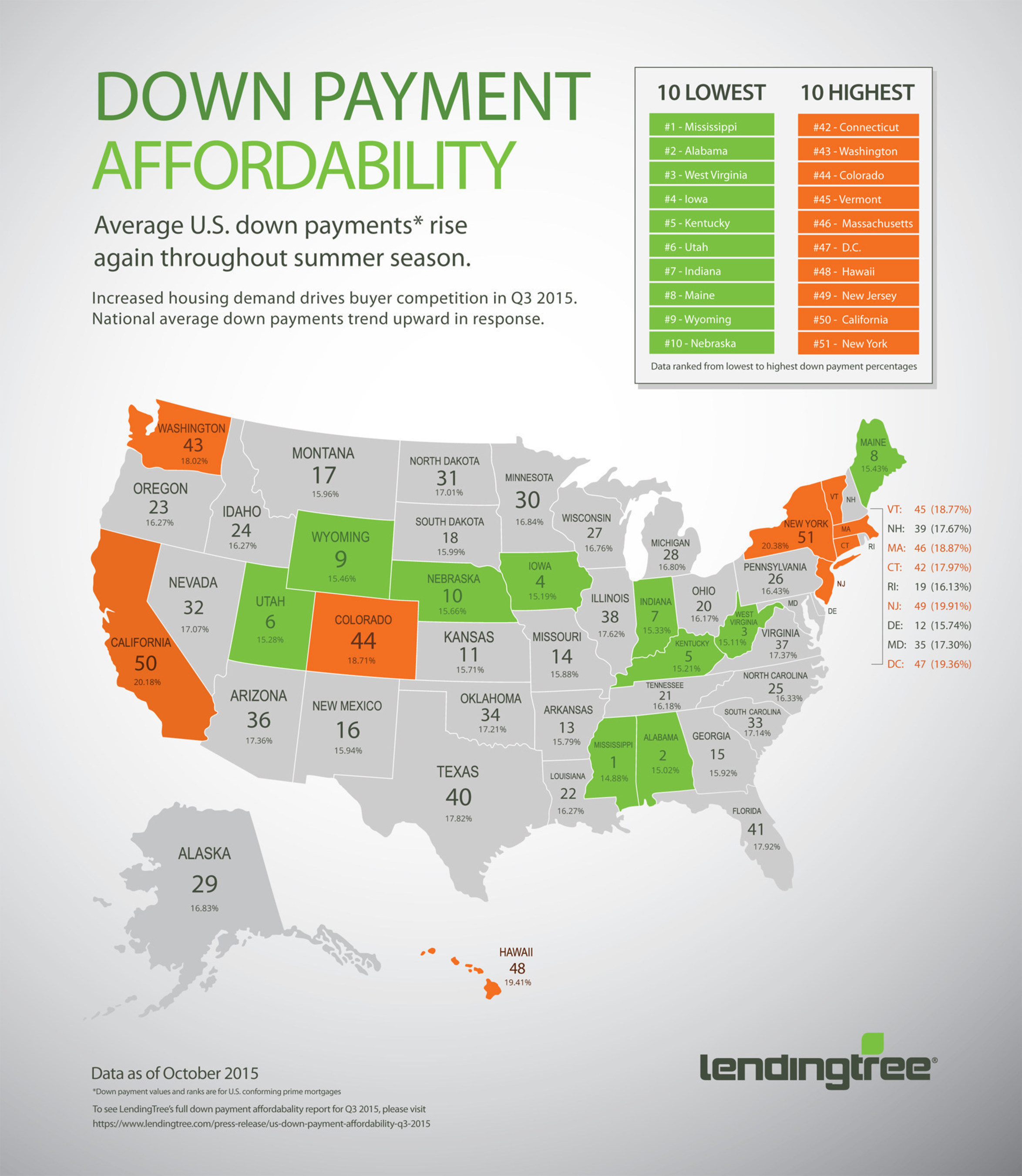 LendingTree Report: Down Payment Affordability Q3 2015