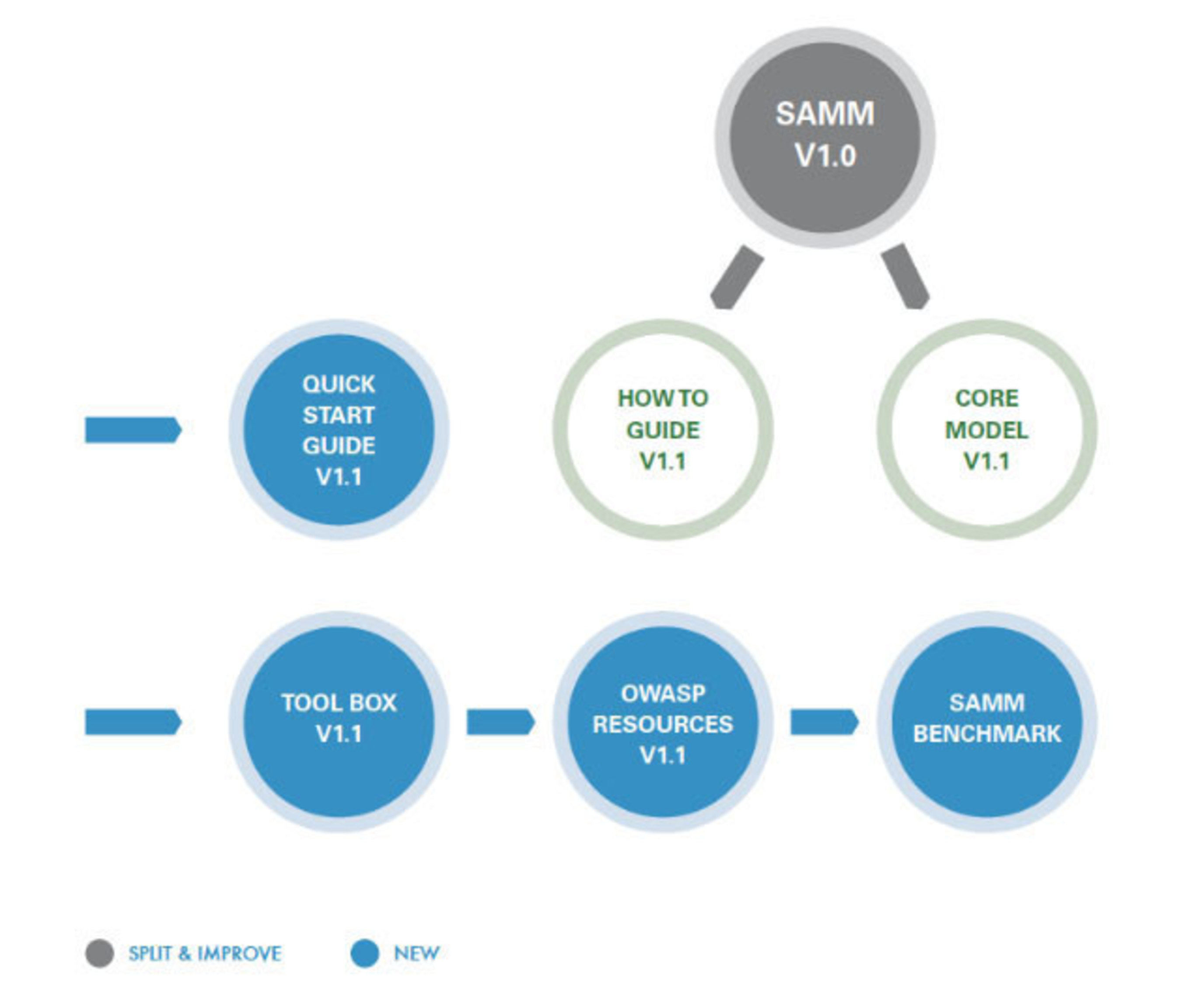 OWASP Releases Software Assurance Maturity Model (SAMM) Version 1.1 for Improving Software Security