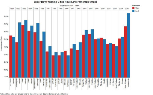 In 16 of the past 20 Super Bowls, the team whose city had lower unemployment prevailed, according to an ...