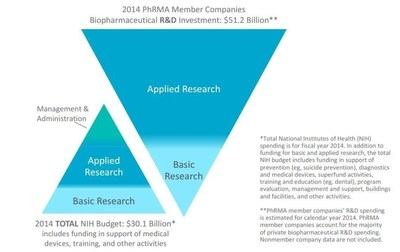 2014 PhRMA Member Companies Biopharmaceutical R&D Investment: $51.2 Billion.