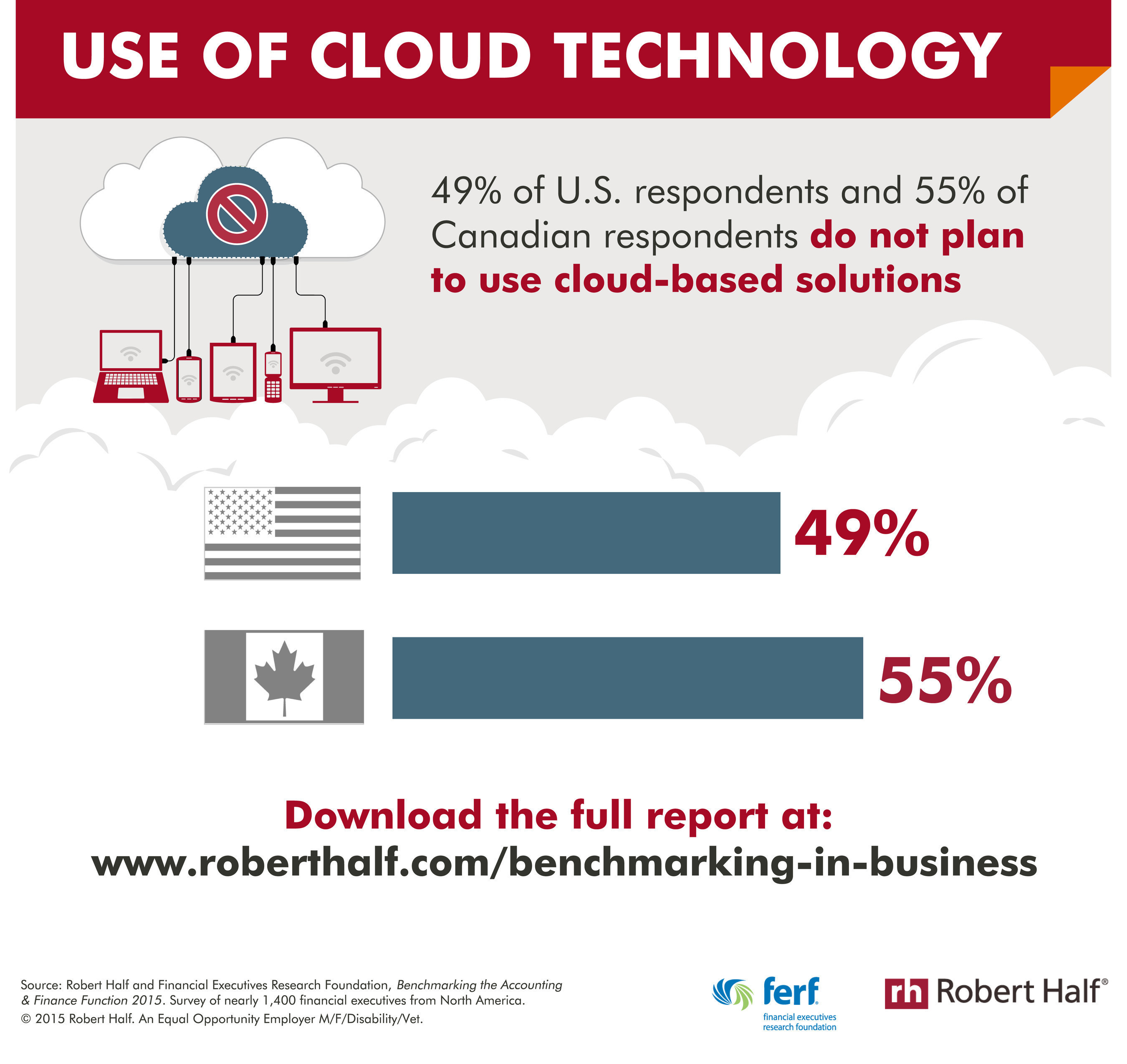Use of cloud-based solutions within accounting and finance.