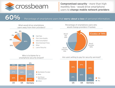 Compromised security - more than high monthly fees - would drive smartphone users to change mobile network providers.  (PRNewsFoto/Crossbeam Systems, Inc.)