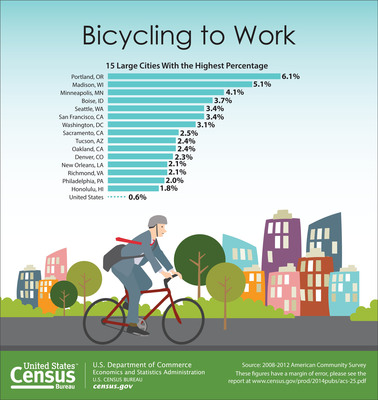 Many U.S. cities are seeing an increase in bicycle commuters, according to a U.S. Census Bureau report released today. Nationwide, the number of people who traveled to work by bike increased roughly 60 percent over the last decade, from about 488,000 in 2000 to about 786,000 during the 2008-2012 period. This is the largest percentage increase of all commuting modes tracked by the 2000 Census and the 2008-2012 American Community Survey. For more information: https://www.census.gov/newsroom/releases/archives/american_community_survey_acs/cb14-86.html (PRNewsFoto/U.S. Census Bureau)