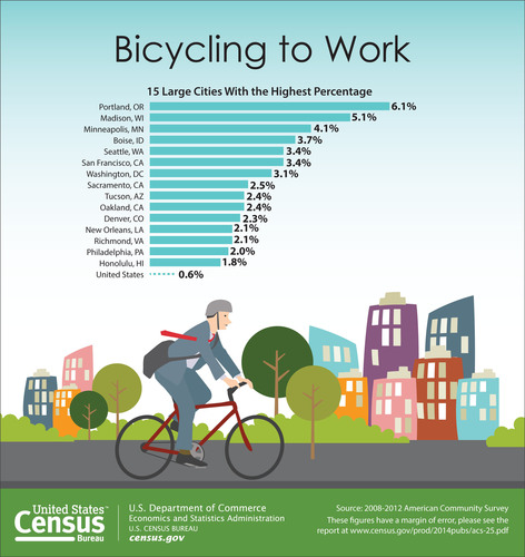 Many U.S. cities are seeing an increase in bicycle commuters, according to a U.S. Census Bureau report released today. Nationwide, the number of people who traveled to work by bike increased roughly 60 percent over the last decade, from about 488,000 in 2000 to about 786,000 during the 2008-2012 period. This is the largest percentage increase of all commuting modes tracked by the 2000 Census and the 2008-2012 American Community Survey. For more information: ...