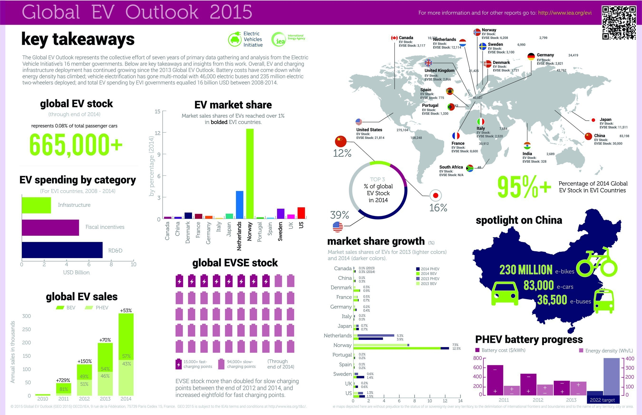 EVI Releases the Global EV Outlook 2015