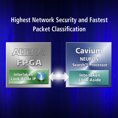 Altera and Cavium deliver pre-verified packet classification solution for networking appliances.