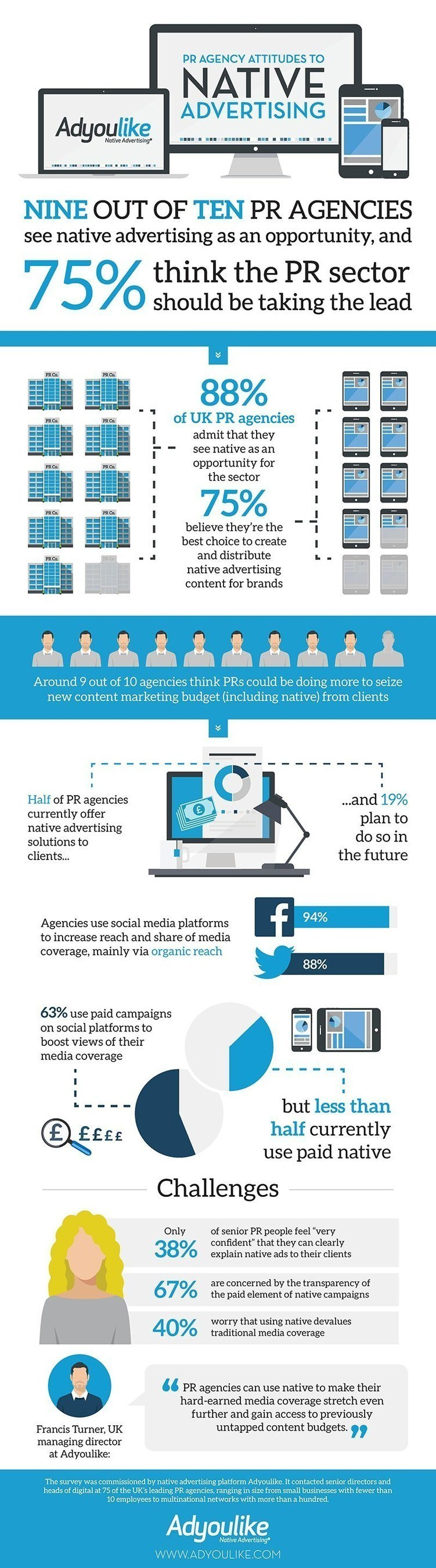 NINE OUT OF TEN PR AGENCIES SEE NATIVE ADVERTISING AS AN OPPORTUNITY (PRNewsFoto/AdYouLike) ...