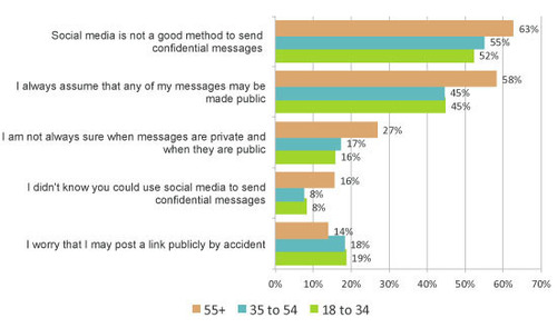 How secure are private messages on social media? (PRNewsFoto/YouGov)